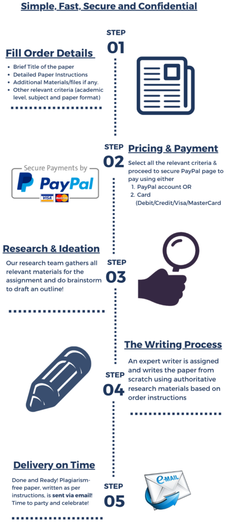 EssayBureau - How it Works - Detailed Essay Ordering Procedure